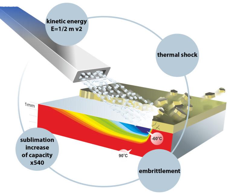 Dry ice blasting schematic
